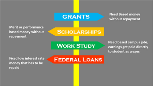 fafsa scholarships Madonna university scholarships, federal student aid, state student aid, grants   at wwwfafsaedgov, complete your free application for federal student aid.